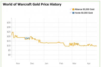 World of Warcraft - SI410